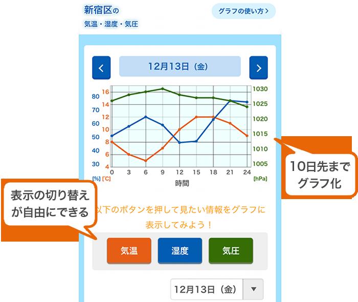 グラフコーナー紹介