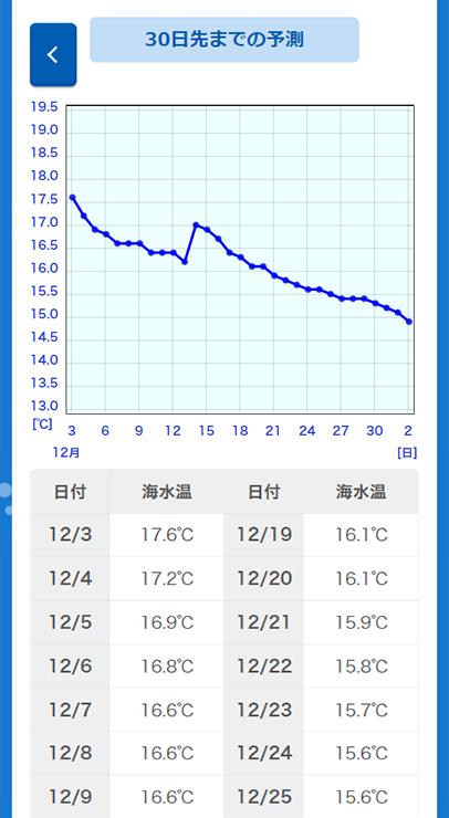 海水温グラフサンプル