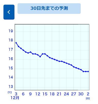 海水温グラフサンプル画像