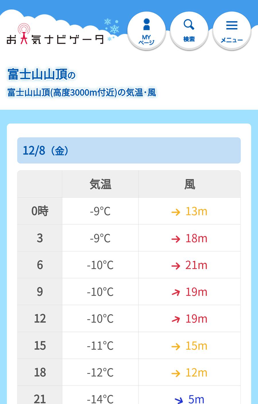 高度別の天気サンプル