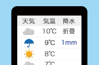 1時間毎の天気予報